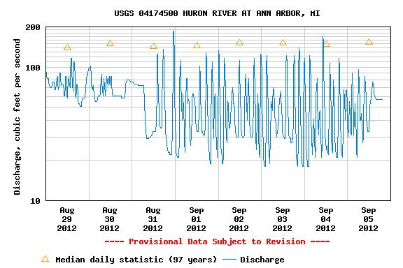 USGS.04174500.01.00060..20120829.20120905.log.0.p50