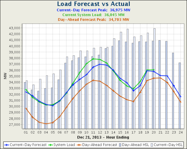 Ercot-texas-loadForecastVsActualCurrentDay