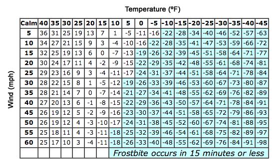 Aaps-windchill-chart