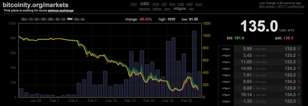 Bitcoinity-mt-gox-crash