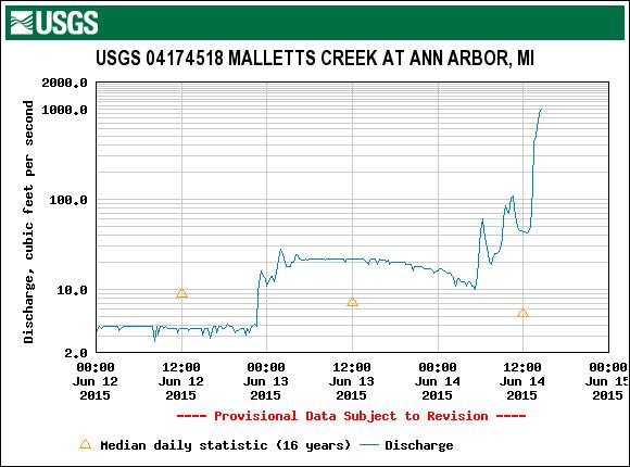 USGS.04174518.02.00060..20150612.20150614.log.0.p50.pres